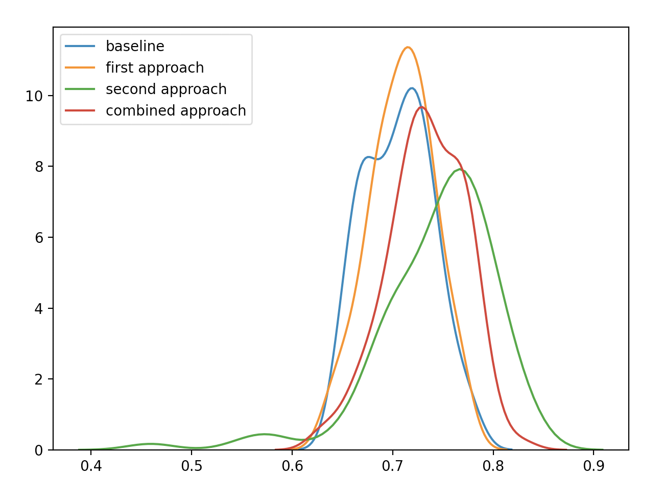Result distributions